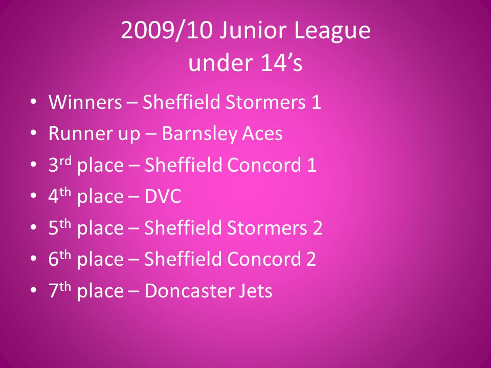 2009/10 Junior League under 14s Winners – Sheffield Stormers 1 Runner up – Barnsley Aces 3 rd place – Sheffield Concord 1 4 th place – DVC 5 th place – Sheffield Stormers 2 6 th place – Sheffield Concord 2 7 th place – Doncaster Jets