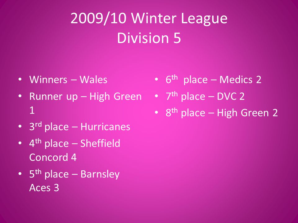 2009/10 Winter League Best Attack – Foulstone Flyers Best Defence – Wales