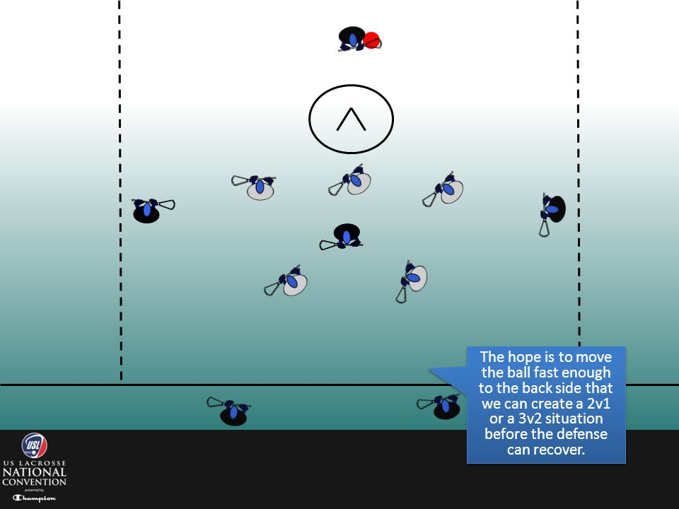 The hope is to move the ball fast enough to the back side that we can create a 2v1 or a 3v2 situation before the defense can recover.
