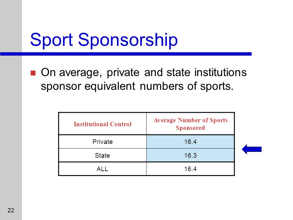 22 Sport Sponsorship On average, private and state institutions sponsor equivalent numbers of sports.