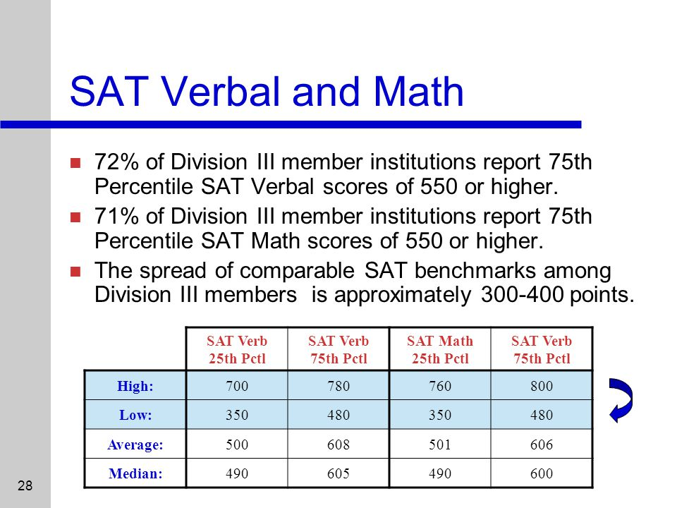 28 SAT Verbal and Math 72% of Division III member institutions report 75th Percentile SAT Verbal scores of 550 or higher.
