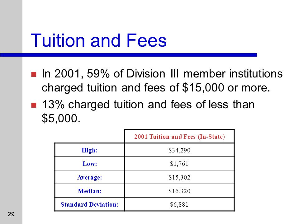 29 Tuition and Fees In 2001, 59% of Division III member institutions charged tuition and fees of $15,000 or more.