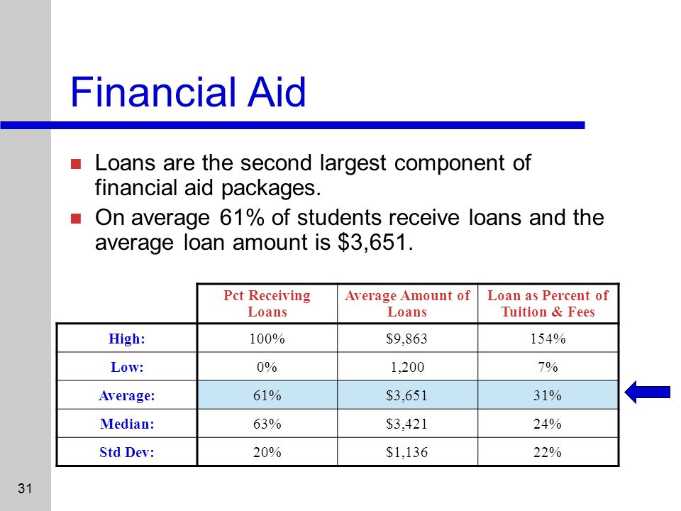 31 Financial Aid Loans are the second largest component of financial aid packages.