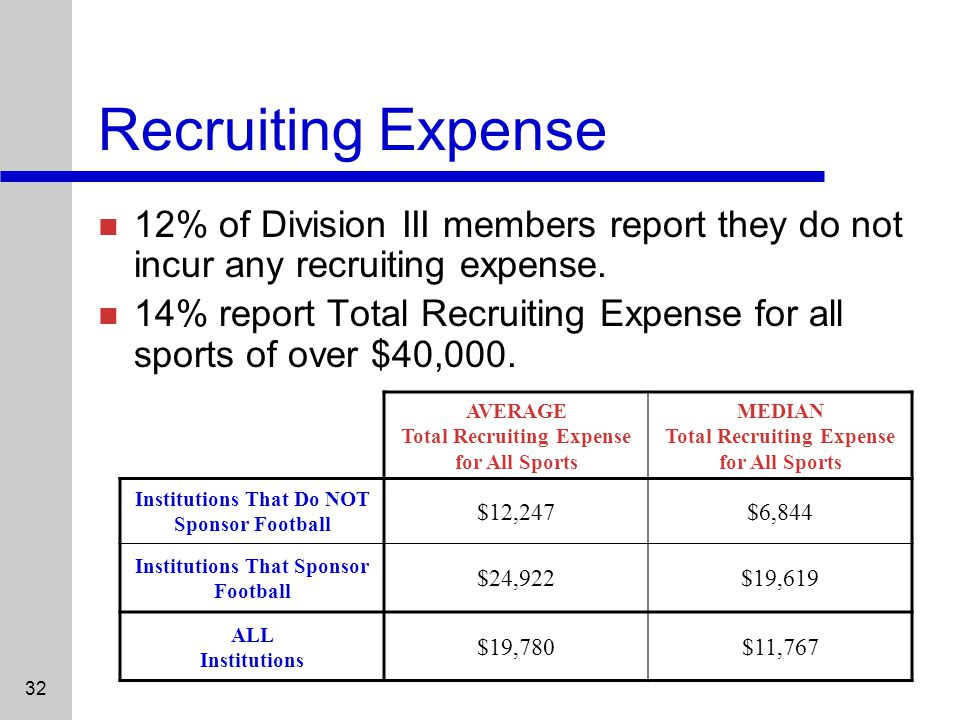 32 Recruiting Expense 12% of Division III members report they do not incur any recruiting expense.