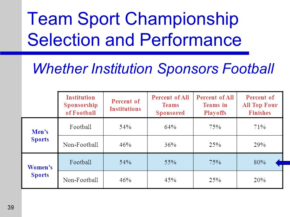 39 Team Sport Championship Selection and Performance Whether Institution Sponsors Football Institution Sponsorship of Football Percent of Institutions Percent of All Teams Sponsored Percent of All Teams in Playoffs Percent of All Top Four Finishes Mens Sports Football54%64%75%71% Non-Football46%36%25%29% Womens Sports Football54%55%75%80% Non-Football46%45%25%20%