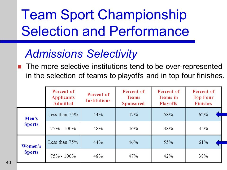 40 Team Sport Championship Selection and Performance Admissions Selectivity The more selective institutions tend to be over-represented in the selection of teams to playoffs and in top four finishes.