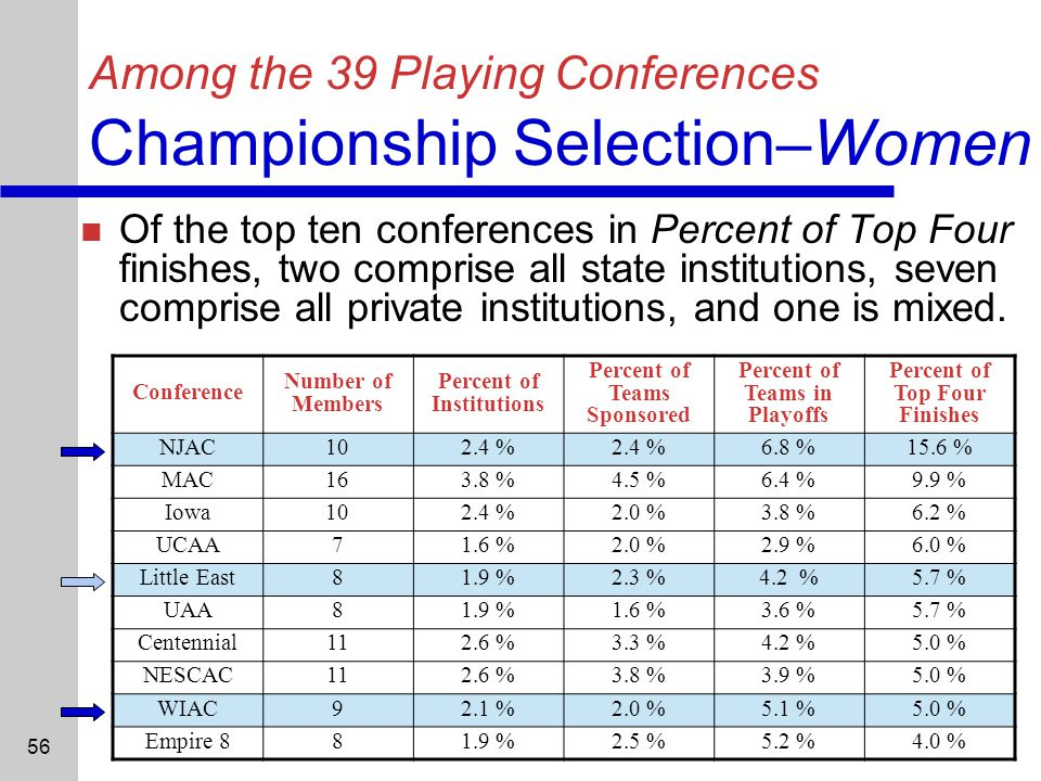 56 Among the 39 Playing Conferences Championship Selection–Women Of the top ten conferences in Percent of Top Four finishes, two comprise all state institutions, seven comprise all private institutions, and one is mixed.