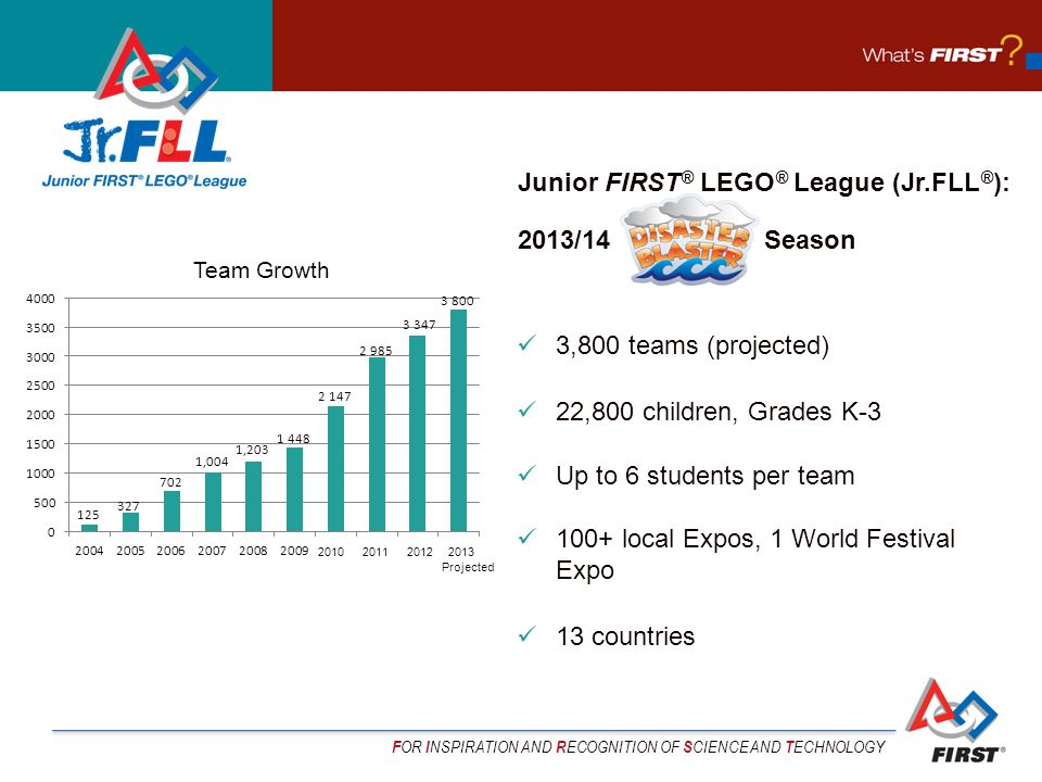 F OR I NSPIRATION AND R ECOGNITION OF S CIENCE AND T ECHNOLOGY 3,800 teams (projected) 22,800 children, Grades K-3 Up to 6 students per team 100+ local Expos, 1 World Festival Expo 13 countries Junior FIRST ® LEGO ® League (Jr.FLL ® ): 2013/14 Season Team Growth 2010 2011 2012 2013 Projected