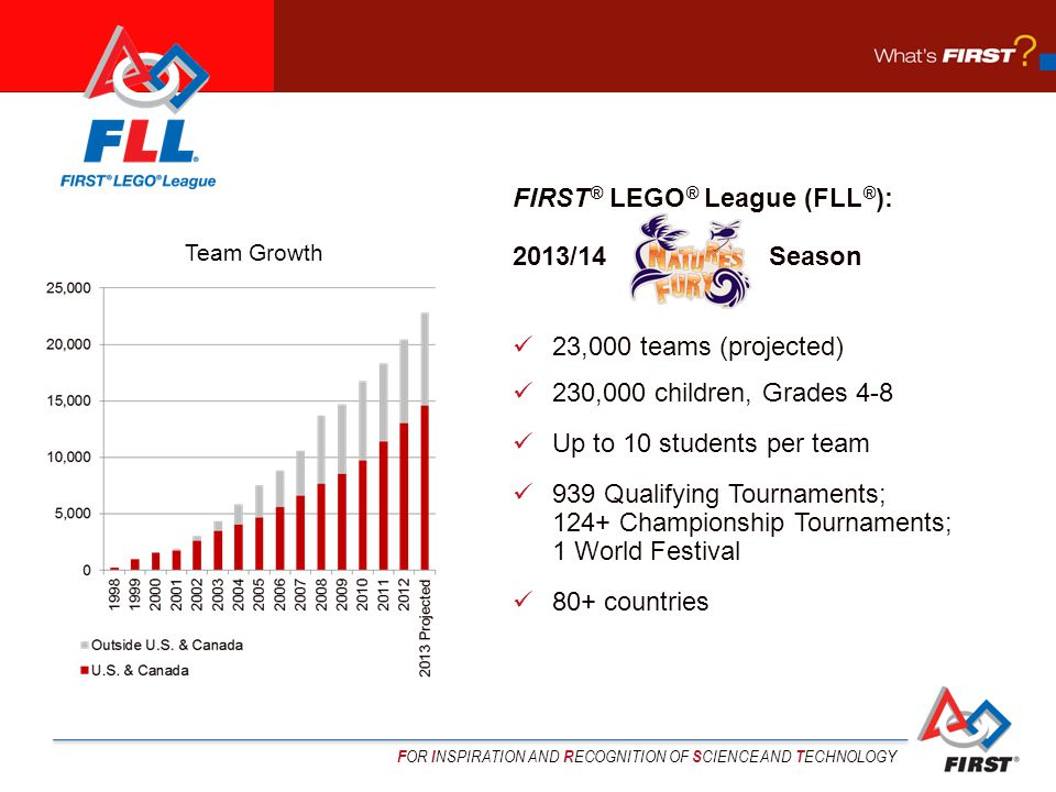 F OR I NSPIRATION AND R ECOGNITION OF S CIENCE AND T ECHNOLOGY FIRST ® LEGO ® League (FLL ® ): 2013/14 Season 23,000 teams (projected) 230,000 children, Grades 4-8 Up to 10 students per team 939 Qualifying Tournaments; 124+ Championship Tournaments; 1 World Festival 80+ countries Team Growth