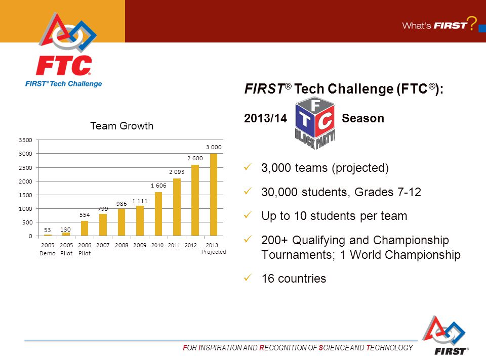 F OR I NSPIRATION AND R ECOGNITION OF S CIENCE AND T ECHNOLOGY 3,000 teams (projected) 30,000 students, Grades 7-12 Up to 10 students per team 200+ Qualifying and Championship Tournaments; 1 World Championship 16 countries FIRST ® Tech Challenge (FTC ® ): 2013/14 Season Team Growth 2010 2011 2012 2013 Projected