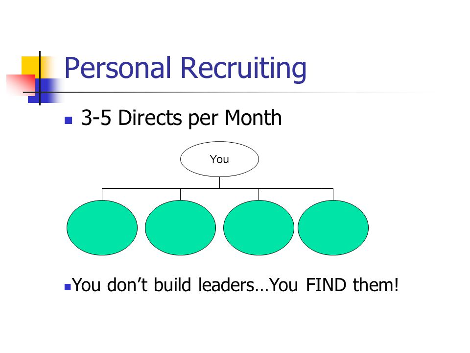 Personal Recruiting 3-5 Directs per Month You You dont build leaders…You FIND them!