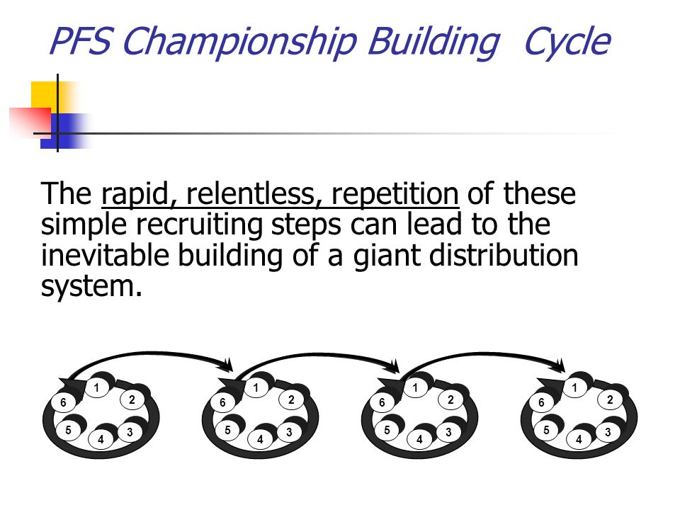 PFS Championship Building Cycle 1 1 5 5 4 4 2 2 6 6 3 3 1 1 5 5 4 4 2 2 6 6 3 3 1 1 5 5 4 4 2 2 6 6 3 3 1 1 5 5 4 4 2 2 6 6 3 3 The rapid, relentless,