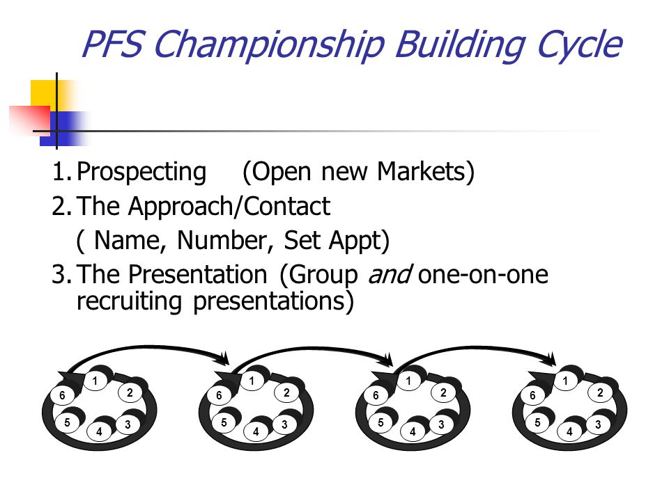 1.Prospecting (Open new Markets) 2.The Approach/Contact ( Name, Number, Set Appt) 3.The Presentation (Group and one-on-one recruiting presentations) 1