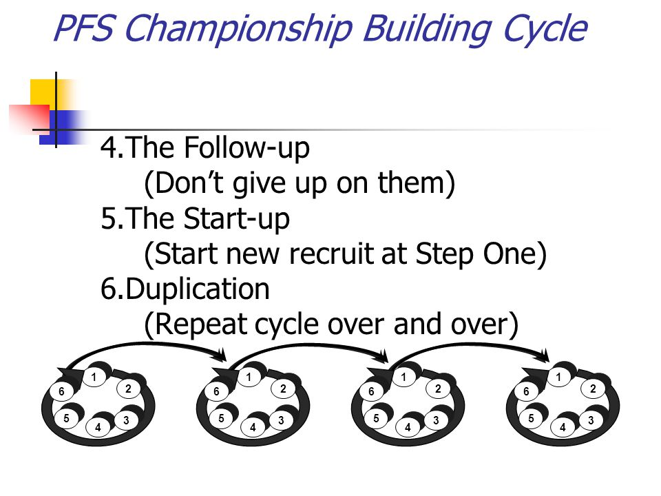 4.The Follow-up (Dont give up on them) 5.The Start-up (Start new recruit at Step One) 6.Duplication (Repeat cycle over and over) 1 1 5 5 4 4 2 2 6 6 3