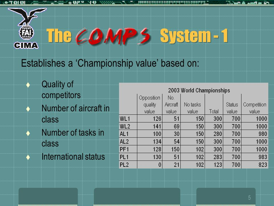 5 The System - 1 Establishes a Championship value based on: Quality of competitors Number of aircraft in class Number of tasks in class International status