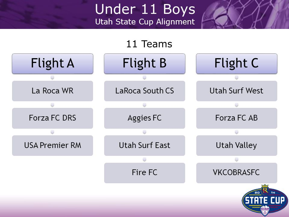 Flight A La Roca WRForza FC DRSUSA Premier RM Flight B LaRoca South CSAggies FCUtah Surf EastFire FC Flight C Utah Surf WestForza FC ABUtah ValleyVKCO