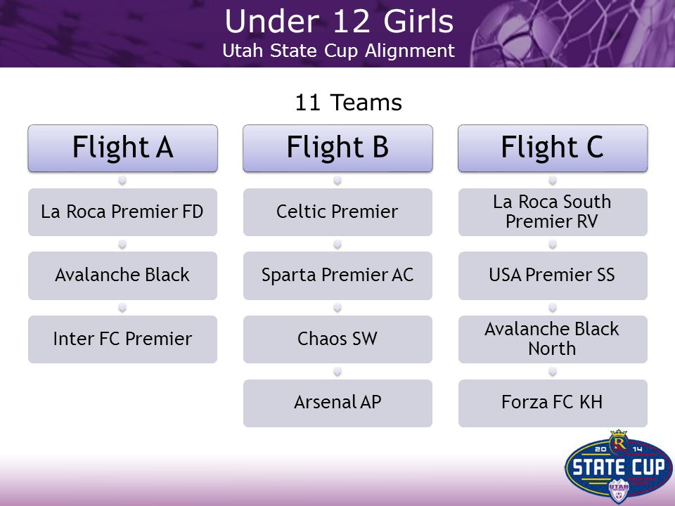 Flight A La Roca Premier FDAvalanche BlackInter FC Premier Flight B Celtic PremierSparta Premier ACChaos SWArsenal AP Flight C La Roca South Premier R