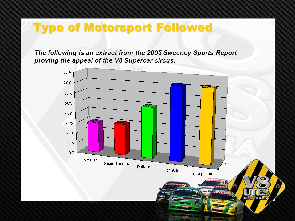 Type of Motorsport Followed Type of Motorsport Followed The following is an extract from the 2005 Sweeney Sports Report proving the appeal of the V8 Supercar circus.