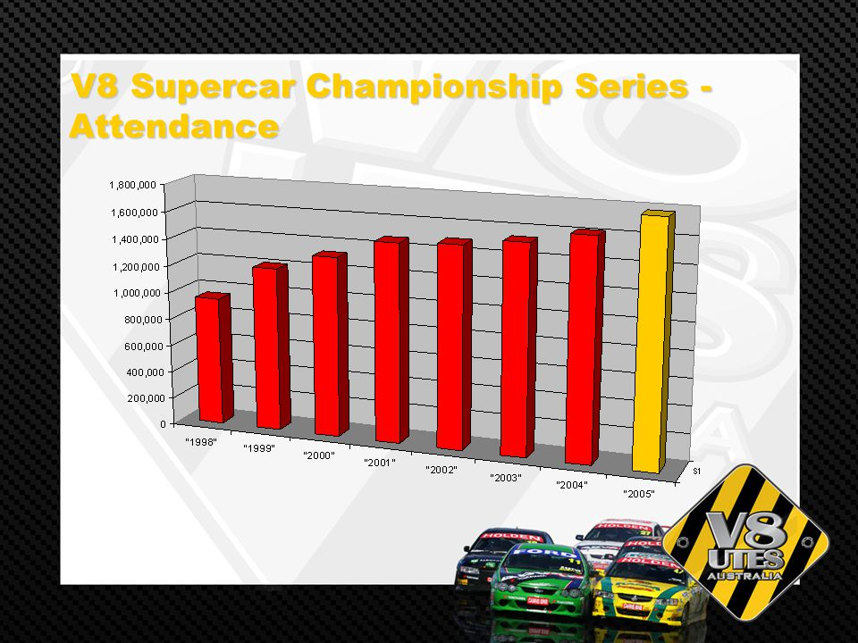 V8 Supercar Championship Series - Attendance V8 Supercar Championship Series - Attendance