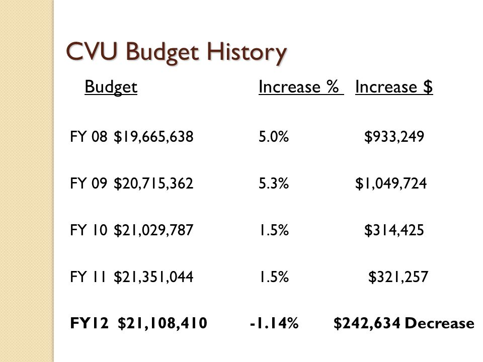 CVU Budget History Budget Increase % Increase $ FY 08$19,665,6385.0% $933,249 FY 09$20,715,362 5.3%$1,049,724 FY 10$21,029,787 1.5% $314,425 FY 11$21,351,0441.5% $321,257 FY12 $21,108,410 -1.14% $242,634 Decrease