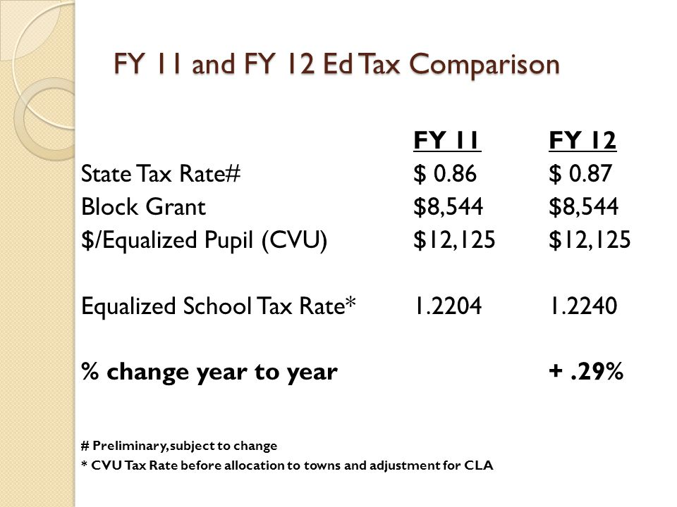 FY 11 and FY 12 Ed Tax Comparison FY 11FY 12 State Tax Rate# $ 0.86 $ 0.87 Block Grant $8,544$8,544 $/Equalized Pupil (CVU)$12,125$12,125 Equalized School Tax Rate* 1.2204 1.2240 % change year to year+.29% # Preliminary, subject to change * CVU Tax Rate before allocation to towns and adjustment for CLA