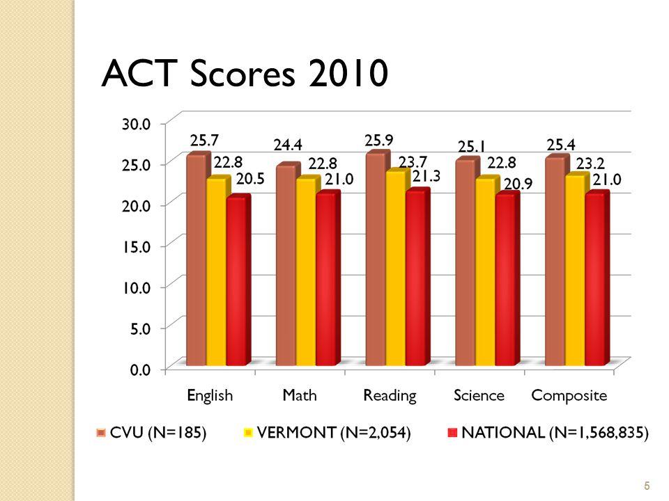 5 ACT Scores 2010