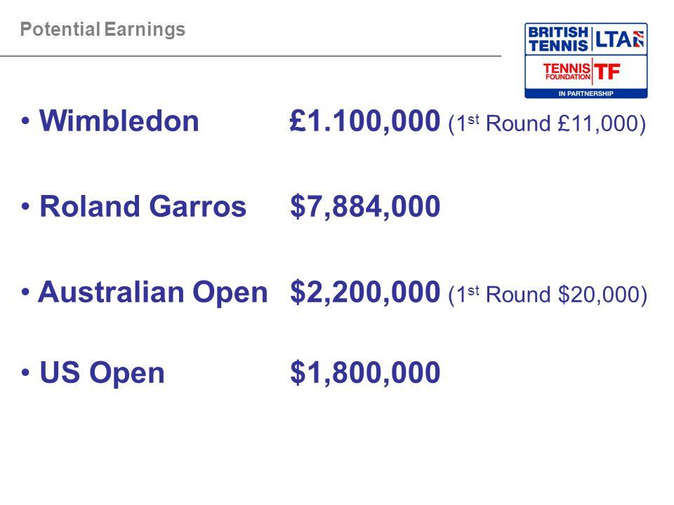 Potential Earnings Wimbledon£1.100,000 (1 st Round £11,000) Roland Garros$7,884,000 Australian Open$2,200,000 (1 st Round $20,000) US Open$1,800,000