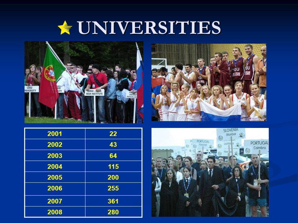 UNIVERSITIES 200122 200243 200364 2004115 2005200 2006255 2007361 2008280