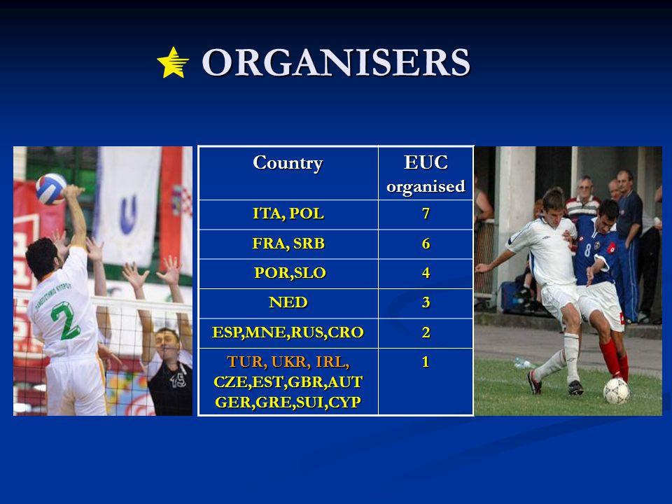 ORGANISERS Country EUC organised ITA, POL 7 FRA, SRB 6 POR,SLO POR,SLO4 NED3 ESP,MNE,RUS,CRO2 TUR, UKR, IRL, CZE,EST,GBR,AUT GER,GRE,SUI,CYP 1