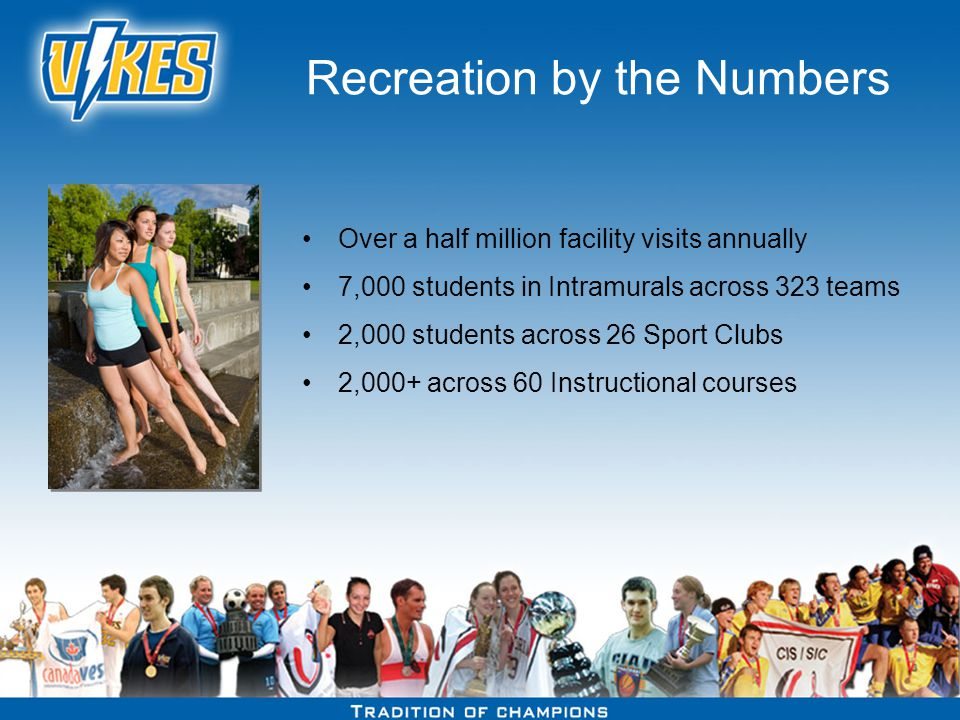 Recreation by the Numbers Over a half million facility visits annually 7,000 students in Intramurals across 323 teams 2,000 students across 26 Sport Clubs 2,000+ across 60 Instructional courses