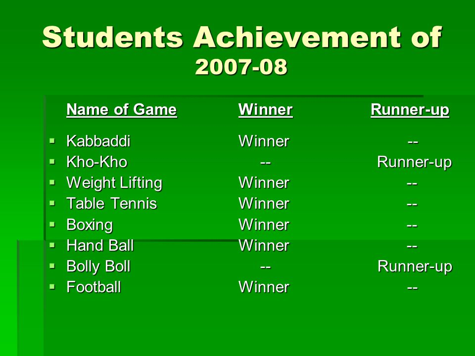Students Achievement of 2007-08 Name of GameWinner Runner-up KabbaddiWinner -- KabbaddiWinner -- Kho-Kho -- Runner-up Kho-Kho -- Runner-up Weight LiftingWinner -- Weight LiftingWinner -- Table TennisWinner -- Table TennisWinner -- BoxingWinner -- BoxingWinner -- Hand BallWinner -- Hand BallWinner -- Bolly Boll -- Runner-up Bolly Boll -- Runner-up FootballWinner -- FootballWinner --