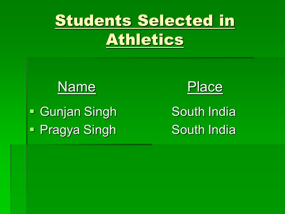 Students Selected in Athletics Name Place Gunjan SinghSouth India Gunjan SinghSouth India Pragya SinghSouth India Pragya SinghSouth India