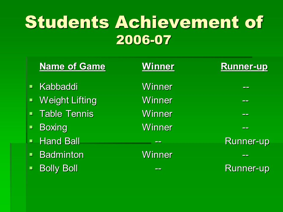 Students Achievement of 2006-07 Name of GameWinner Runner-up KabbaddiWinner -- KabbaddiWinner -- Weight LiftingWinner -- Weight LiftingWinner -- Table TennisWinner -- Table TennisWinner -- BoxingWinner -- BoxingWinner -- Hand Ball -- Runner-up Hand Ball -- Runner-up BadmintonWinner -- BadmintonWinner -- Bolly Boll -- Runner-up Bolly Boll -- Runner-up