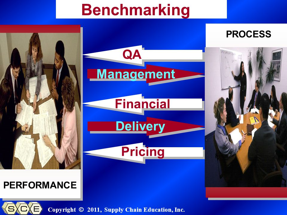Copyright © 2011, Supply Chain Education, Inc. PERFORMANCE PROCESS Benchmarking Management Delivery QA Financial Pricing