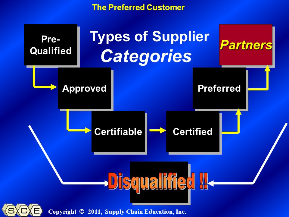 Copyright © 2011, Supply Chain Education, Inc. Pre- Qualified Pre- Qualified Approved Certifiable Certified PartnersPartners Preferred Types of Suppli