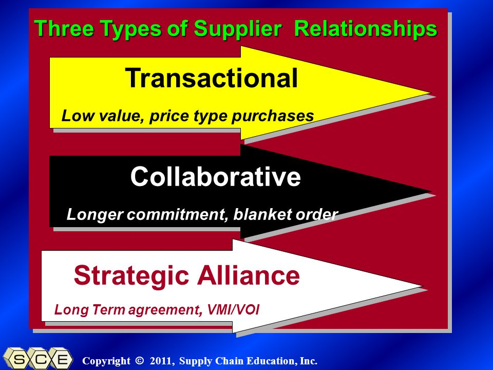Copyright © 2011, Supply Chain Education, Inc. Three Types of Supplier Relationships Transactional Low value, price type purchases Collaborative Strat