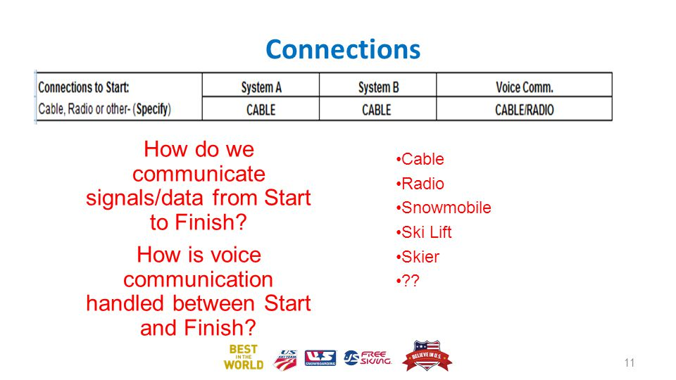 Connections How do we communicate signals/data from Start to Finish? How is voice communication handled between Start and Finish? Cable Radio Snowmobi