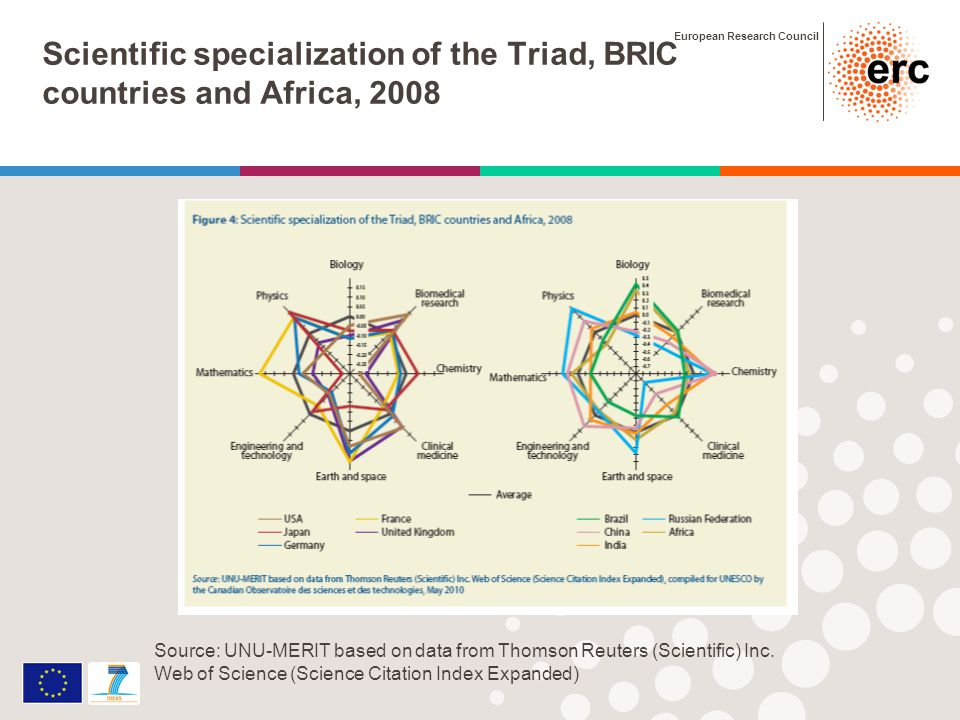 European Research Council Scientific specialization of the Triad, BRIC countries and Africa, 2008 Source: UNU-MERIT based on data from Thomson Reuters (Scientific) Inc.