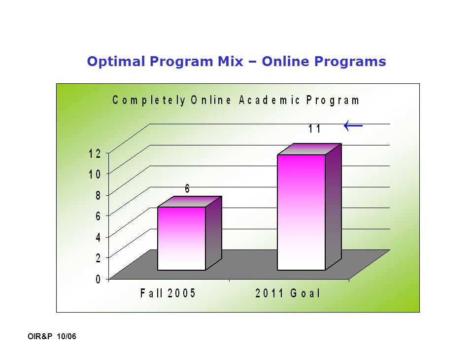 Optimal Program Mix – Online Programs OIR&P 10/06