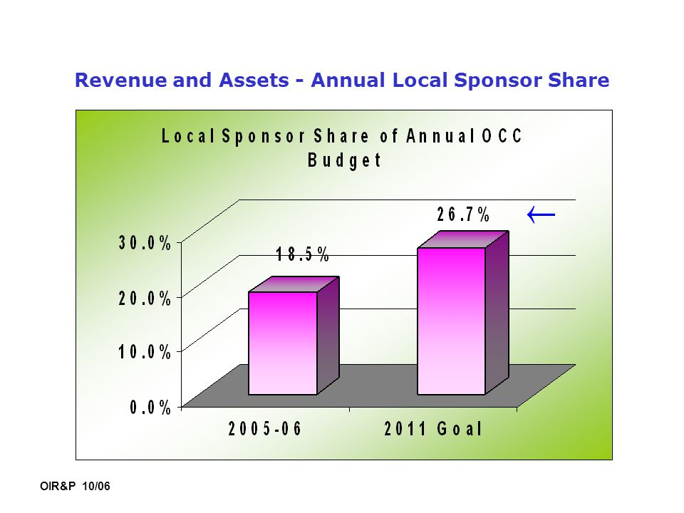 Revenue and Assets - Annual Local Sponsor Share OIR&P 10/06