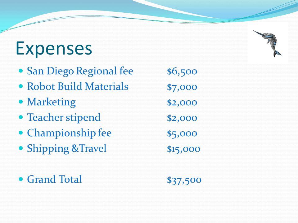 Fundraising Budget Grants and Sponsors NASA$5,500 Dean Kamen$1,000 Qualcomm$5,000 Nordson/Asymtek$2,500 ViaSat*$5,000 Other corporate grants*?$7,000 CCA Foundation$5,000 Membership Dues$4,000 Individual Contributions$2,500 Grand Total$37,500