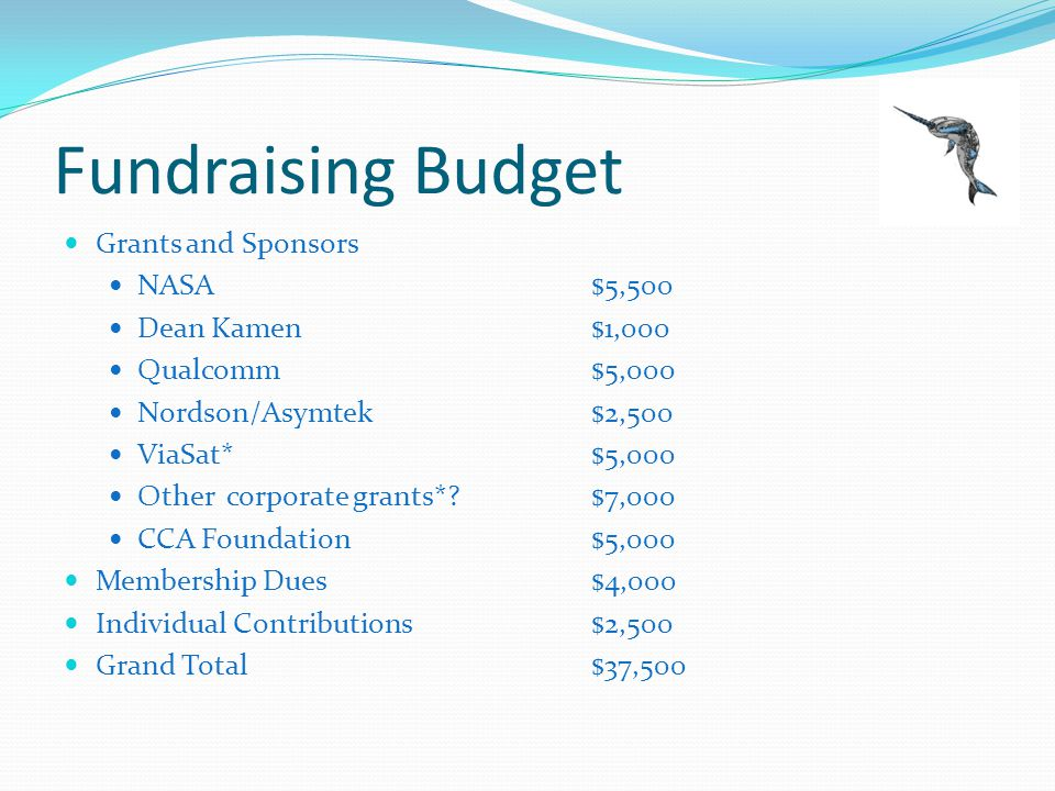 Fundraising Budget Grants and Sponsors NASA$5,500 Dean Kamen$1,000 Qualcomm$5,000 Nordson/Asymtek$2,500 ViaSat*$5,000 Other corporate grants*?$7,000 CCA Foundation$5,000 Membership Dues$4,000 Individual Contributions$2,500 Grand Total$37,500