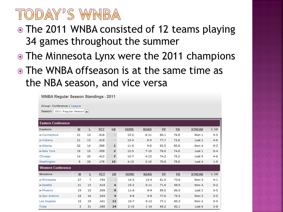 The 2011 WNBA consisted of 12 teams playing 34 games throughout the summer The Minnesota Lynx were the 2011 champions The WNBA offseason is at the sam