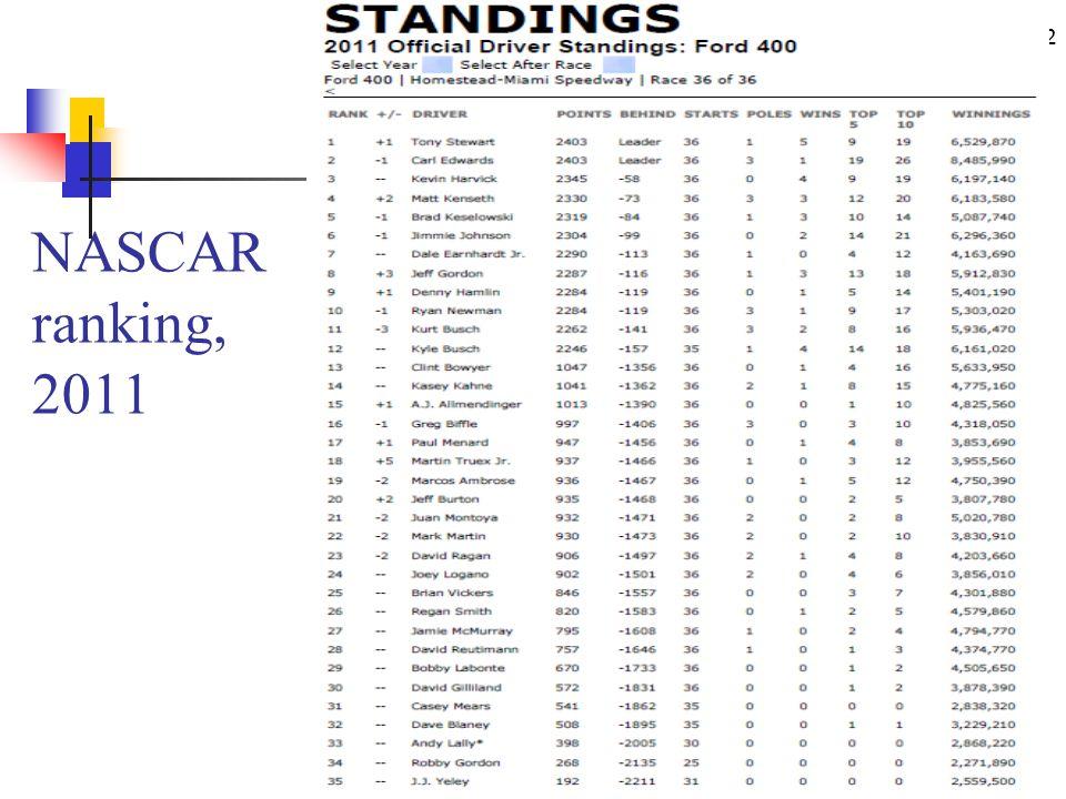 32 NASCAR ranking, 2011