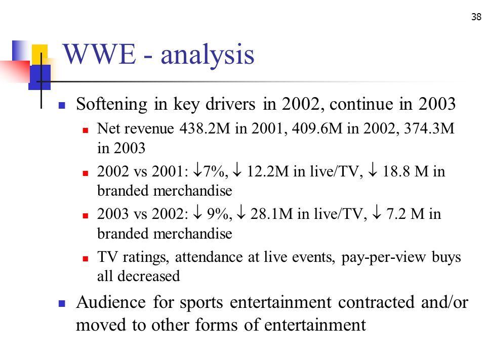 38 WWE - analysis Softening in key drivers in 2002, continue in 2003 Net revenue 438.2M in 2001, 409.6M in 2002, 374.3M in 2003 2002 vs 2001: 7%, 12.2M in live/TV, 18.8 M in branded merchandise 2003 vs 2002: 9%, 28.1M in live/TV, 7.2 M in branded merchandise TV ratings, attendance at live events, pay-per-view buys all decreased Audience for sports entertainment contracted and/or moved to other forms of entertainment