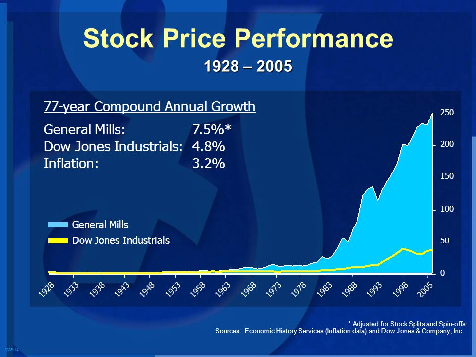 3335-14 * Adjusted for Stock Splits and Spin-offs Sources: Economic History Services (Inflation data) and Dow Jones & Company, Inc. 1928 – 2005 Stock