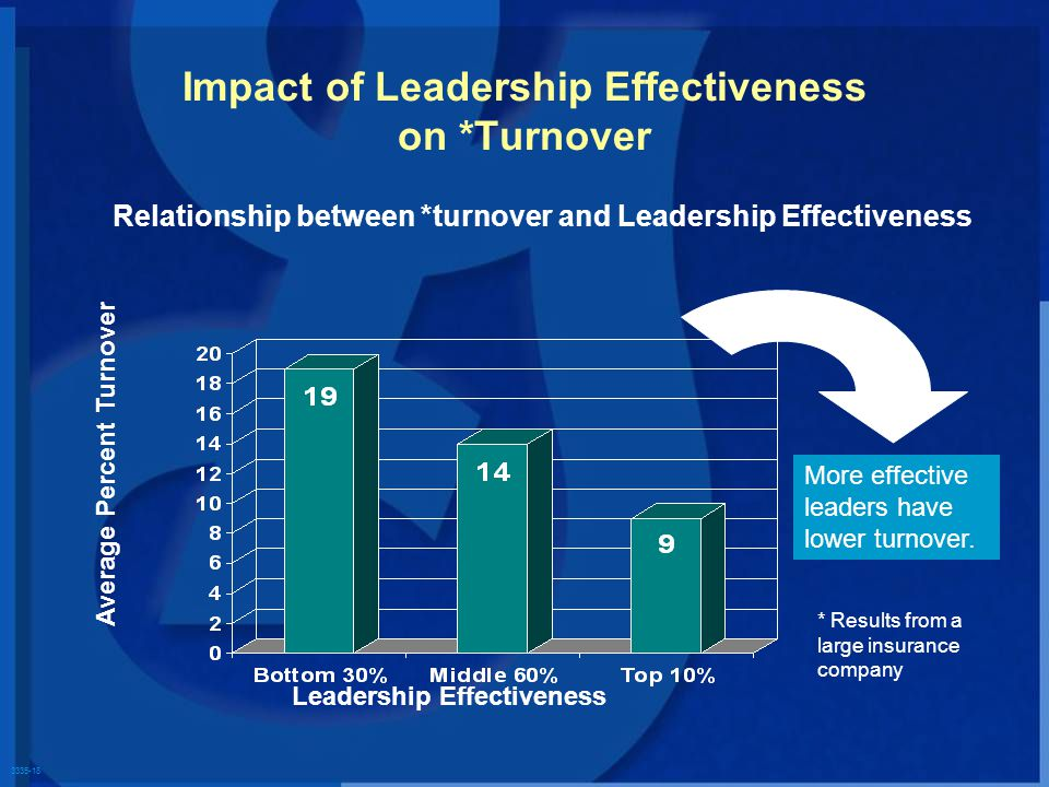 3335-18 Relationship between *turnover and Leadership Effectiveness Average Percent Turnover More effective leaders have lower turnover.