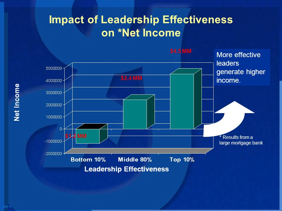 3335-19 Impact of Leadership Effectiveness on *Net Income Net Income Leadership Effectiveness More effective leaders generate higher income. * Results