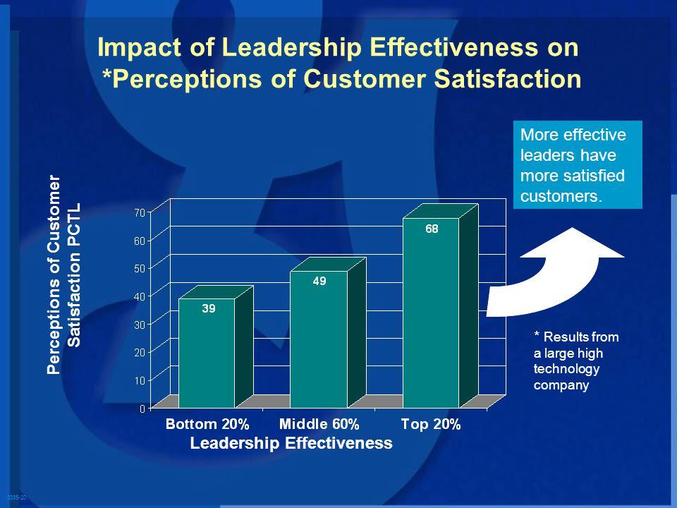 3335-20 Impact of Leadership Effectiveness on *Perceptions of Customer Satisfaction Perceptions of Customer Satisfaction PCTL More effective leaders have more satisfied customers.