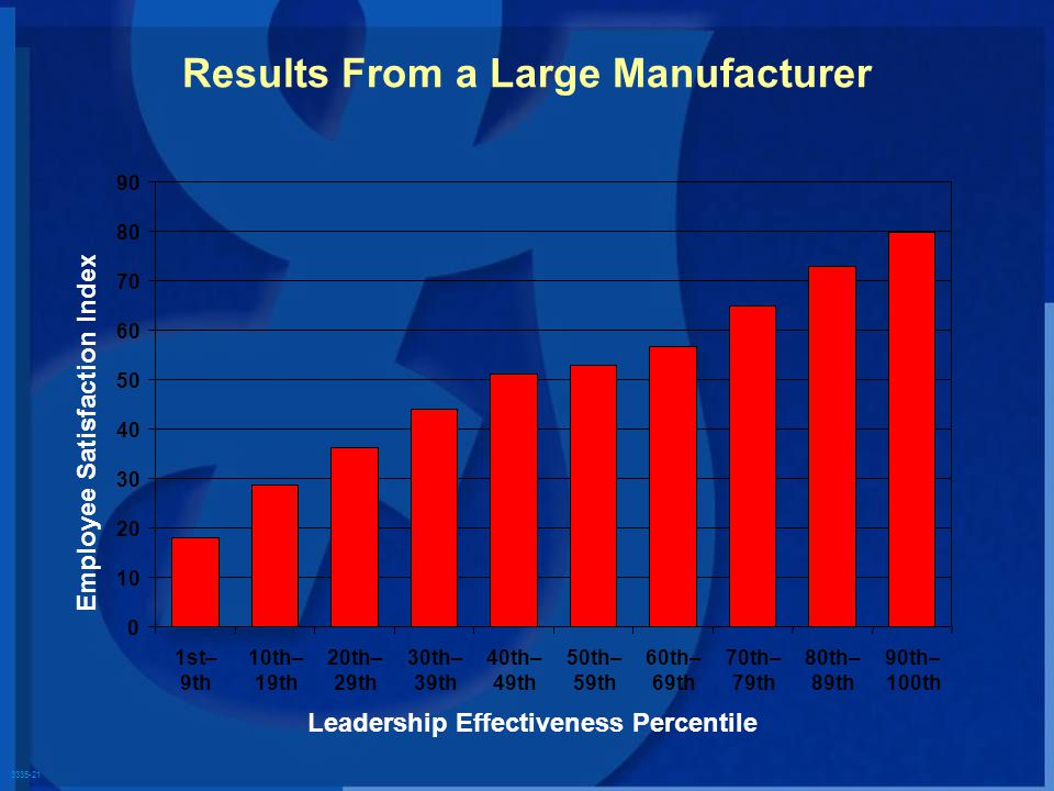 3335-21 Results From a Large Manufacturer Employee Satisfaction Index Leadership Effectiveness Percentile 0 10 20 30 40 50 60 70 80 90 1st– 9th 10th–